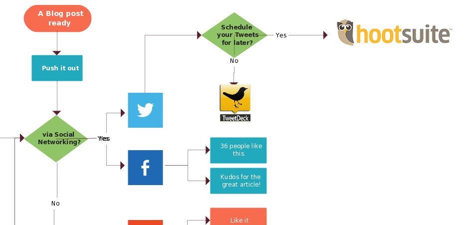 Delicieux 7) Flowchart On Social Media