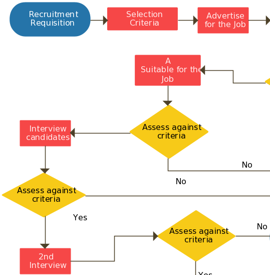 Charmant Recruitment Process Flowchart