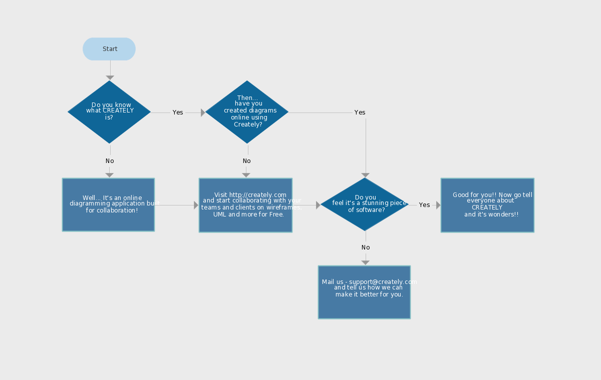 Flowchart ideas with examples ideas for flowcharts as templates understanding creately flowchart nvjuhfo Choice Image