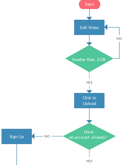 Video upload process flowchart