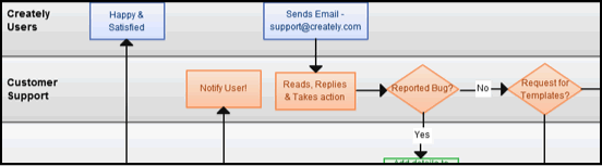 Support Process Flowchart