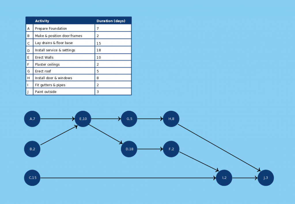 New pert templates aoa and aon on creately creately blog aon diagram template ccuart Choice Image