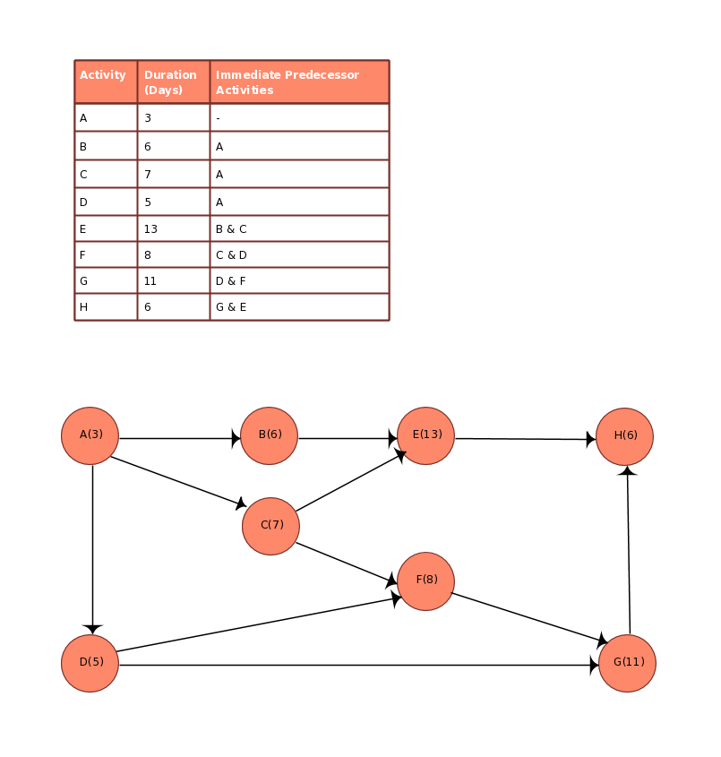 Pert templates aoa and aon on creately creately blog for Activity network diagram template