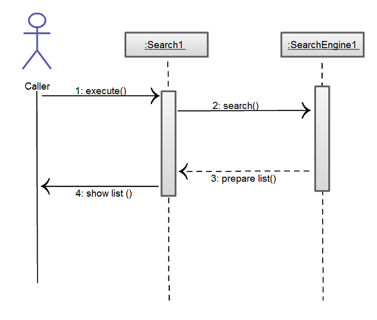 10 Common Mistakes To Avoid In Sequence Diagrams
