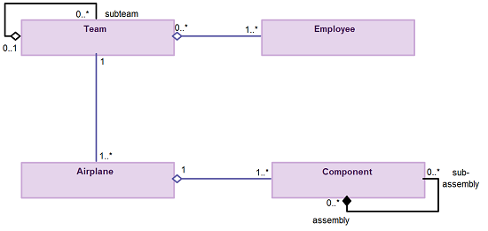 Guidelines for uml class diagrams part 2 creately blog 1 ccuart Gallery