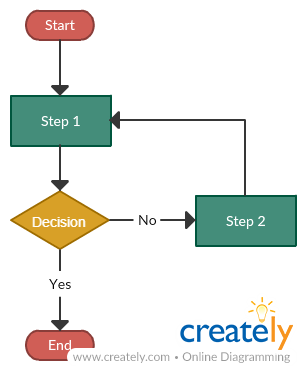 A basic flowchart with only one decision