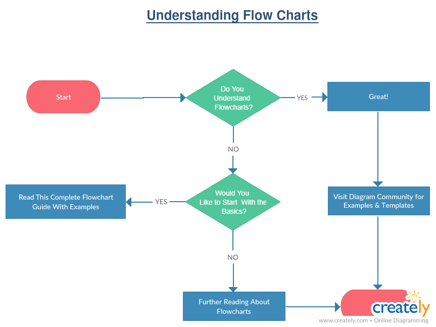 flowcharting basics how to create flowchart like process analysis rh creately com Process Flow Diagram Template process flow diagram guide