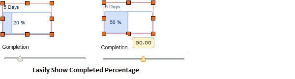 Show Completed Percentages of the task in Gantt charts