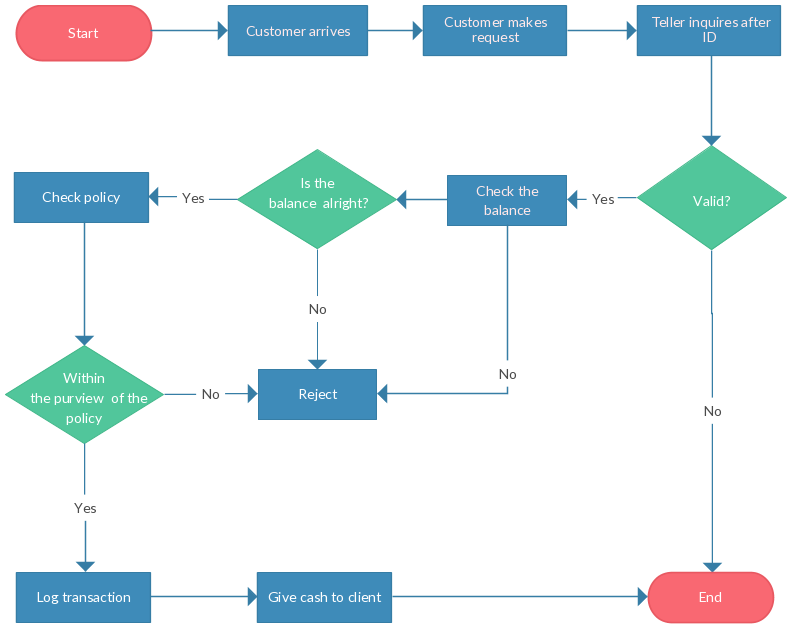 flowchart guide complete flowchart tutorial with examples rh creately com Application Process Flow Diagram process flow diagram basic symbols