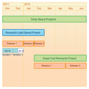 Gantt Chart of a Research Project