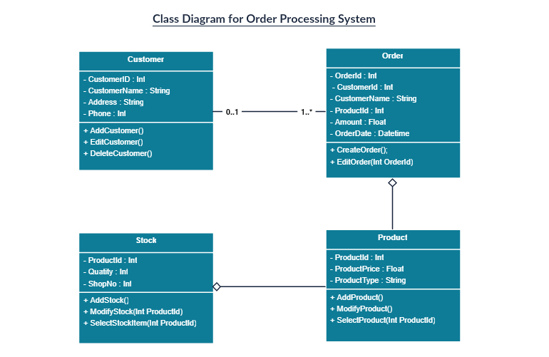 Class diagram, the most popular UML diagram type