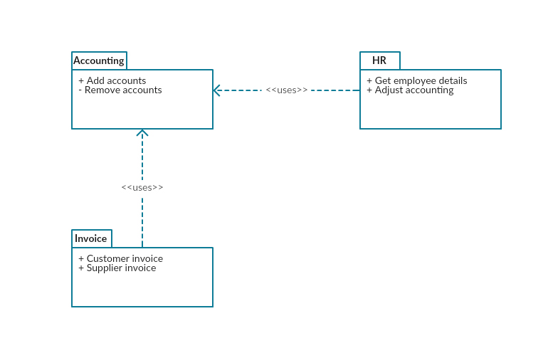 UML package diagram example