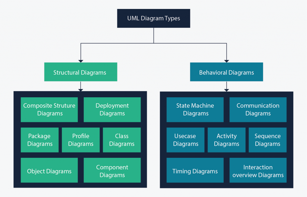 Uml diagram types with examples for each type of uml diagrams all 14 uml diagram types categorized into behavioral and structural uml ccuart Image collections