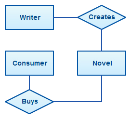 er diagram tutorial complete guide to entity relationship diagrams context diagram er diagram example