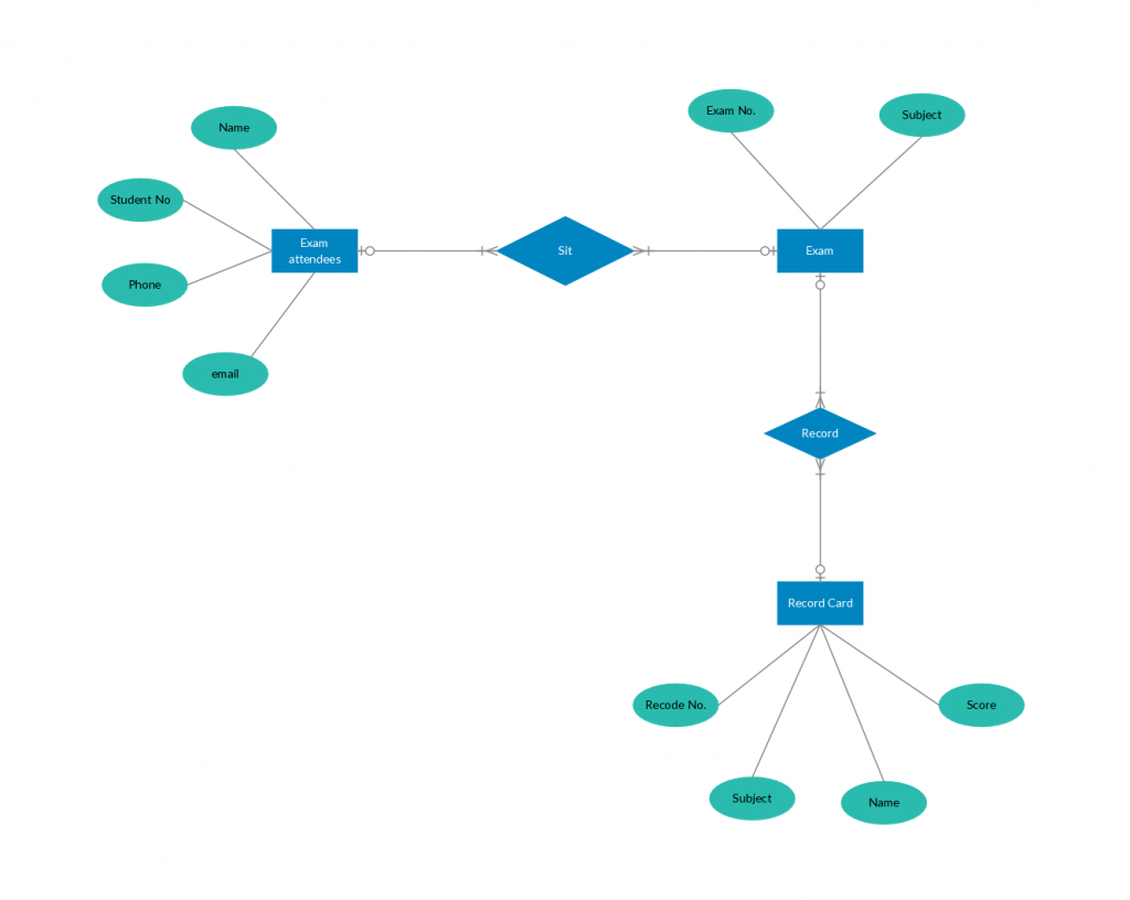 Er Diagram Tutorial Complete Guide To Entity Relationship Diagrams