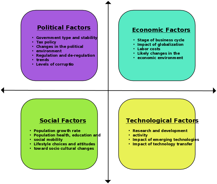 analyse political legal and social factors on both business essay A pestle analysis is a framework to analyse the key factors influencing an organisation from the outside hr practitioners and senior managers can use the results of this analysis to guide strategic decision-making.