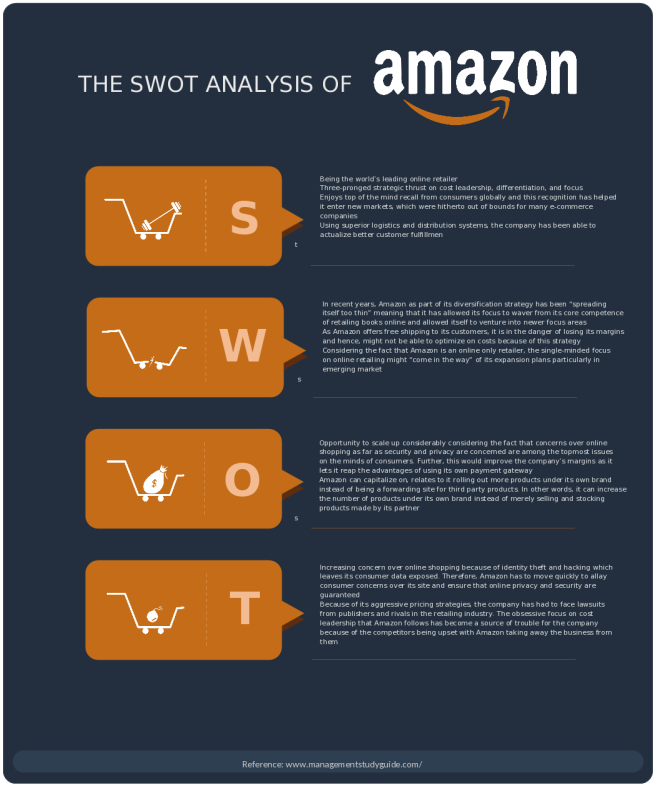 Swot analysis templates edit export and add to presentationsreports swot analysis template for amazon inc accmission Gallery