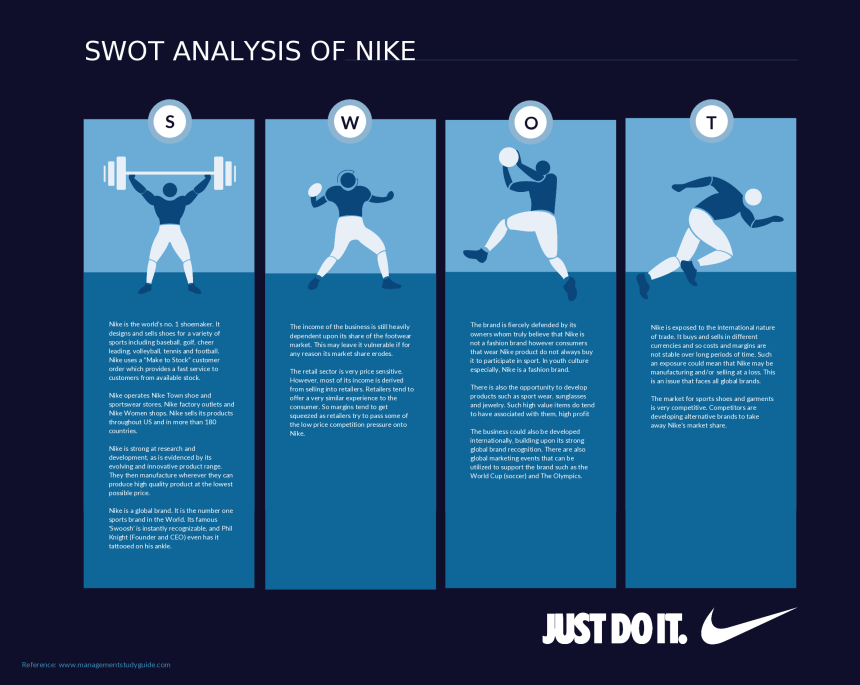 Swot analysis templates edit export and add to presentationsreports swot analysis template for nike accmission Gallery