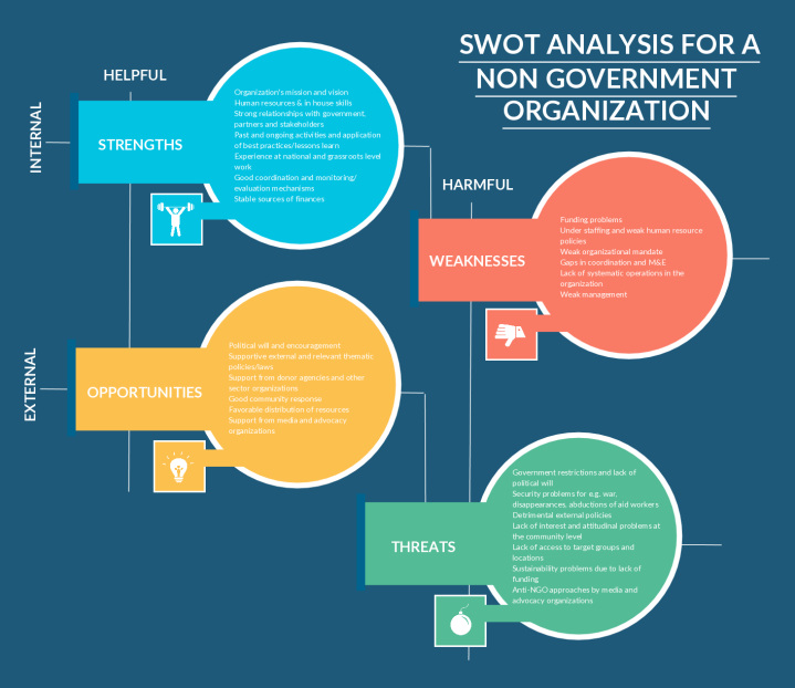SWOT Analysis Template Of A (NGO) Non Government Organization  Blank Swot Analysis Template