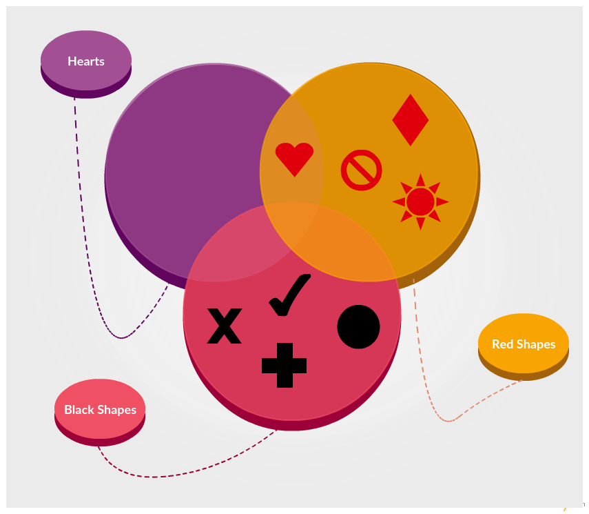 3 Set Venn diagram example with different set of attributes