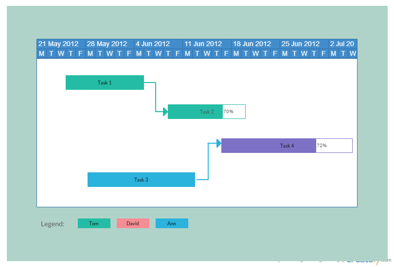 A Gantt chart helps you easily visualize related tasks