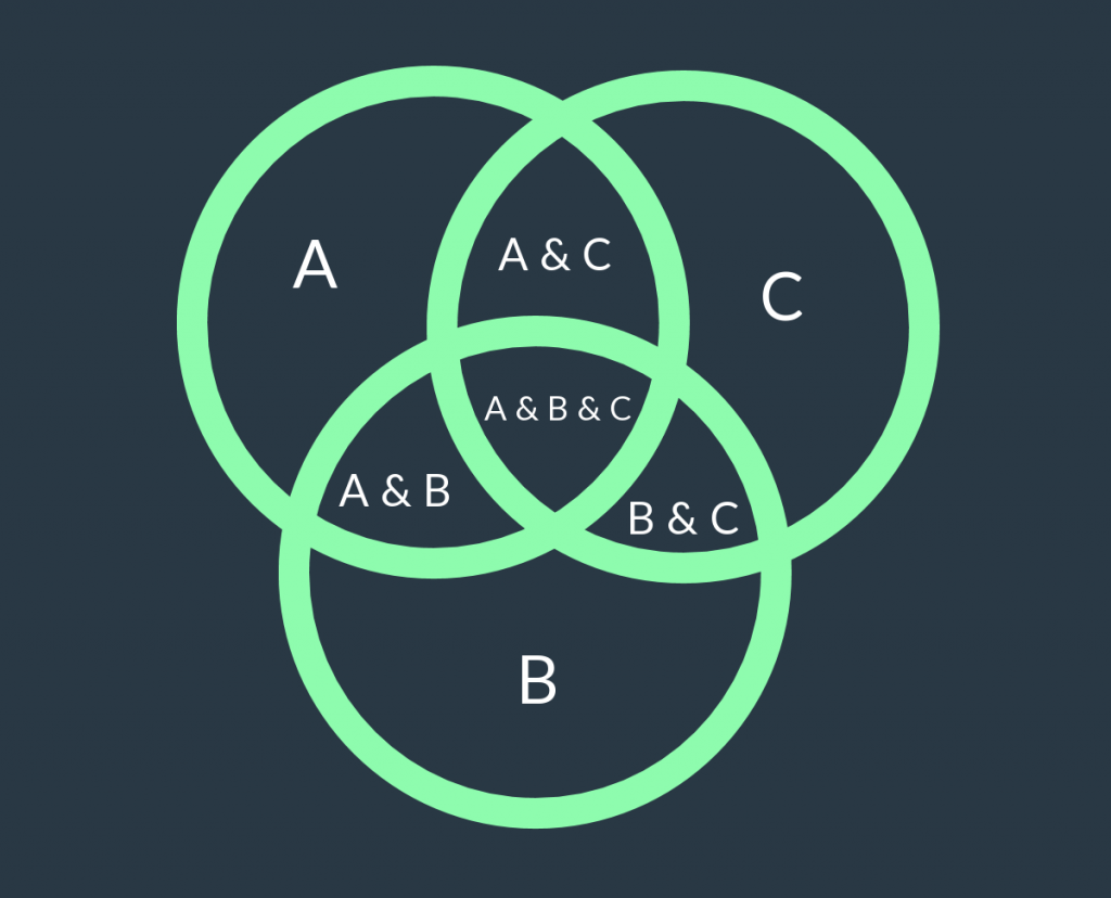 Basic 3 Set Venn Diagram Template