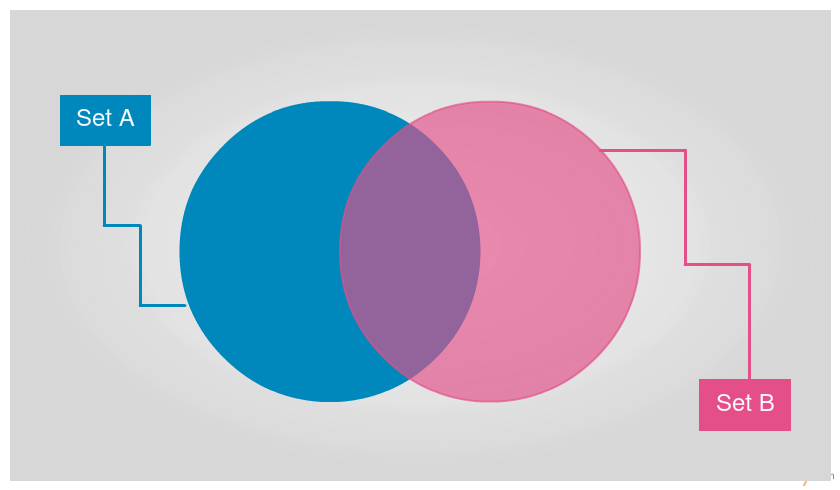 Venn diagram templates editable online or download for free blank venn diagram template to quickly get started with sets ccuart Choice Image