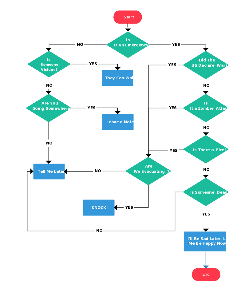 Perfect Flowchart Example About Game Of Thrones In Flow Chart Word Template
