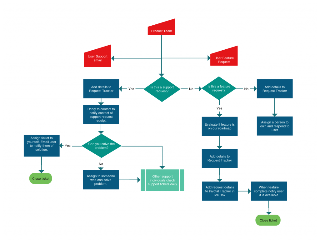 web app support process flowchart templates