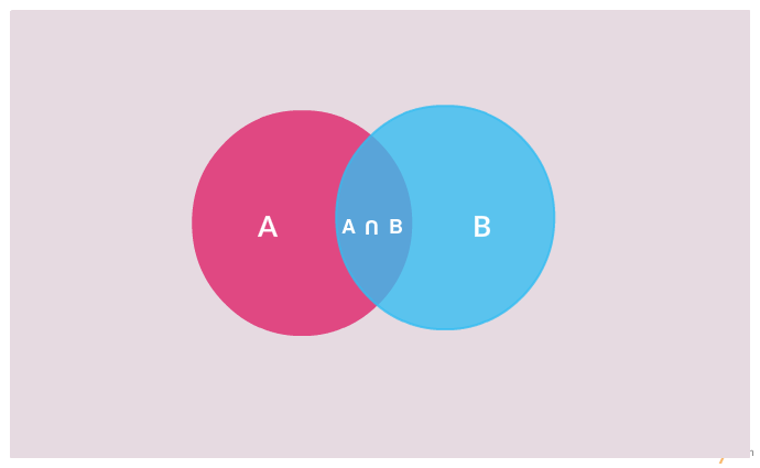 Simple 2 circle Venn diagram templates