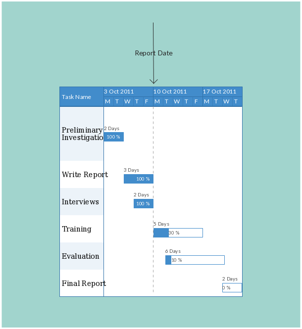 5 Reasons To Use Gantt Charts For Project Management Other Tasks