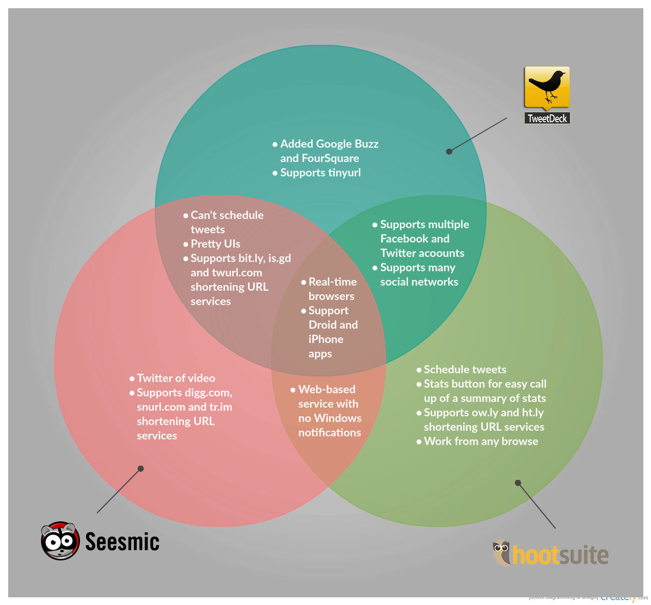 Venn diagram templates editable online or download for free venn diagram template on different twitter tools ccuart Choice Image