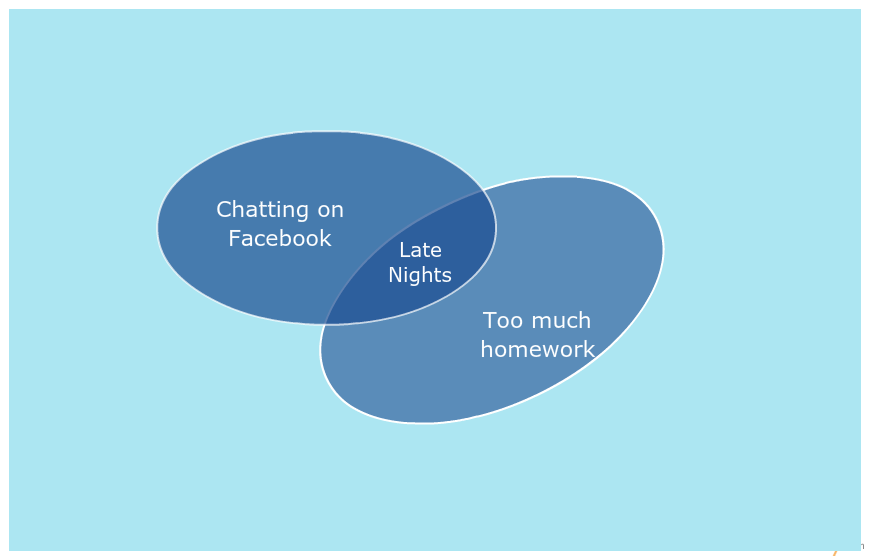 Editable venn diagram online eczalinf editable venn diagram online ccuart Image collections