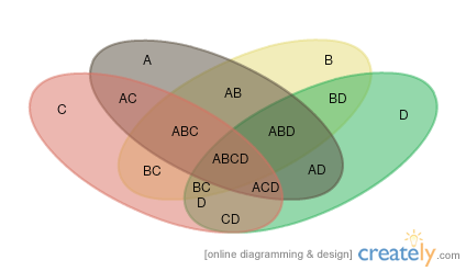 Venn diagram templates editable online or download for free venn diagram template with 4 sets ccuart Choice Image