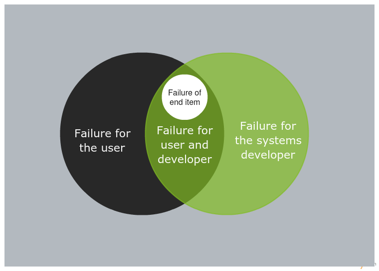 Venn Diagram on Project Failure