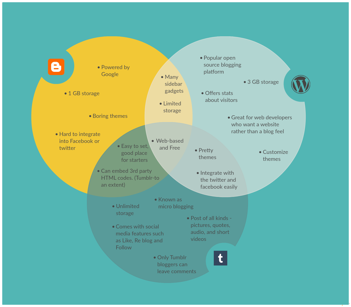 Venn diagram templates editable online or download for free venn diagram template on the different blogging platforms pooptronica Gallery