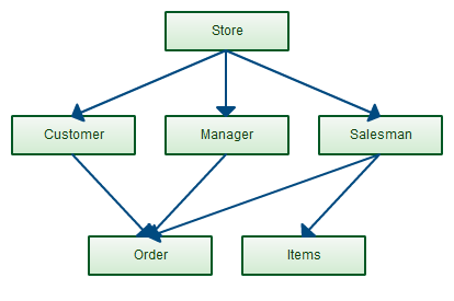Network model is another way to design databases