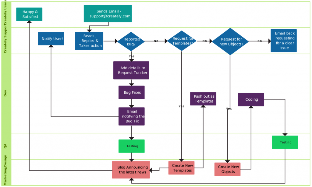 Flowchart Template With Swim Lanes  Process Flow Chart Template Word