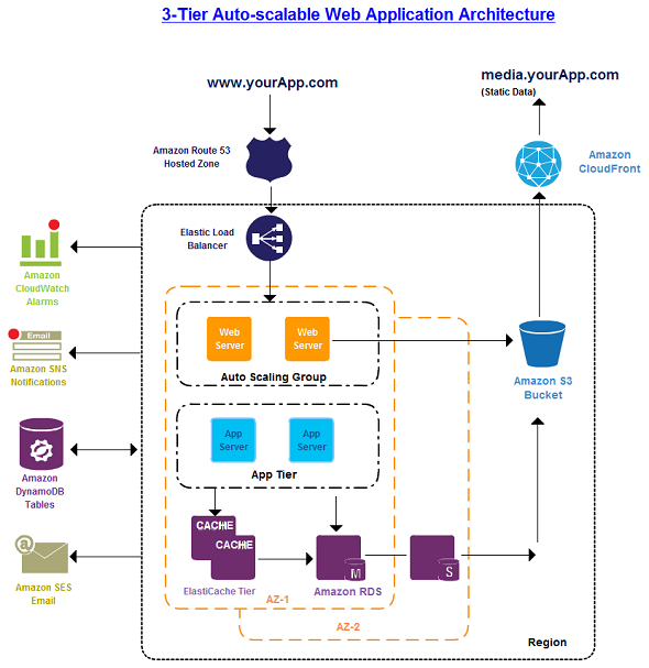 Amazon Web Services 3 Tier architecture drawn using Creately