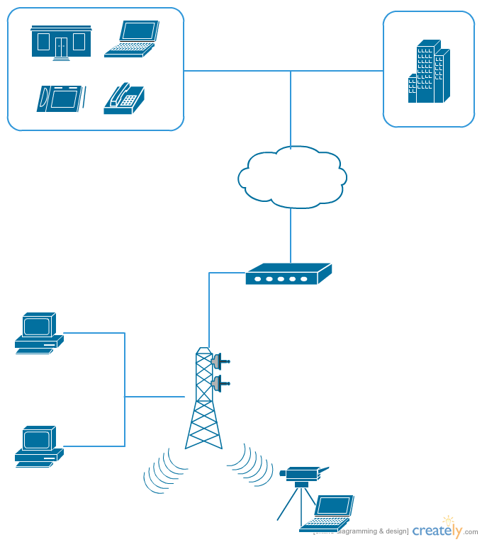 A sample Cisco network diagram template, click on the image to use it as a template