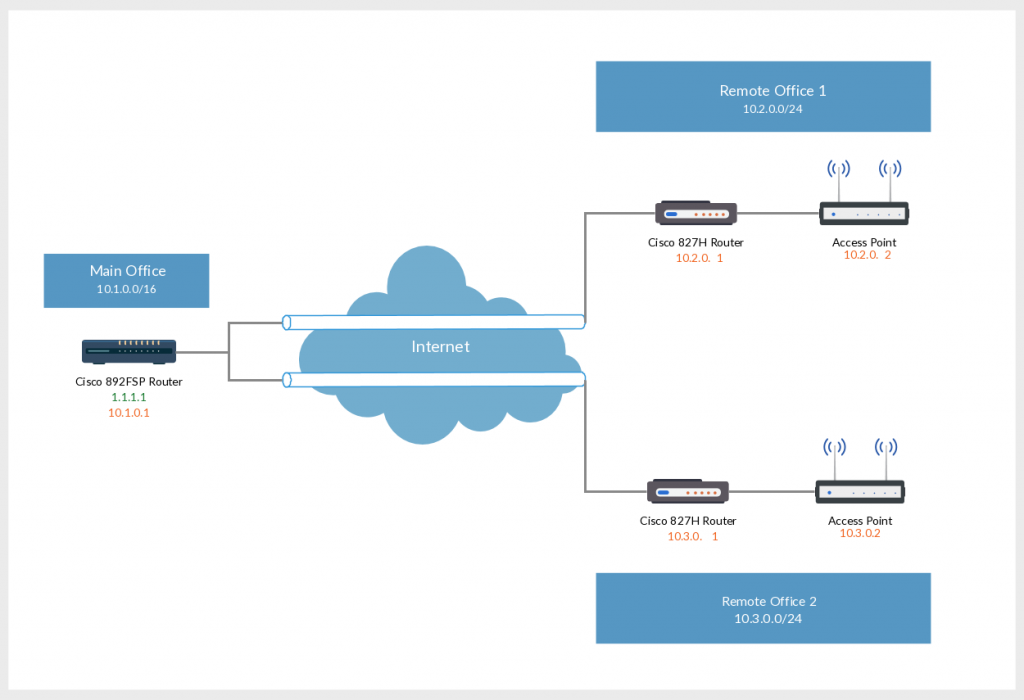 Network Diagram Template of L2L VPN on Office Branch with Cisco 800 Series