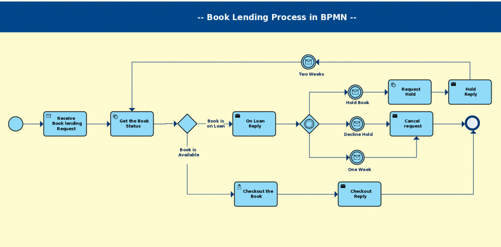 Bpmn templates examples to quickly model business processes a book lending process drawn using bpmn wajeb