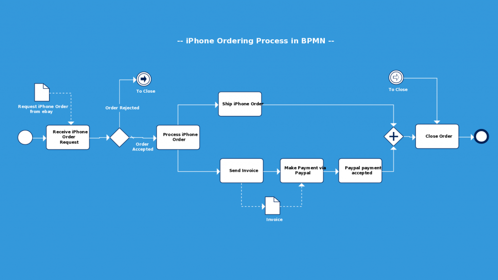 Bpmn templates examples to quickly model business processes bpmn diagram template of iphone ordering process from ebay ccuart Images