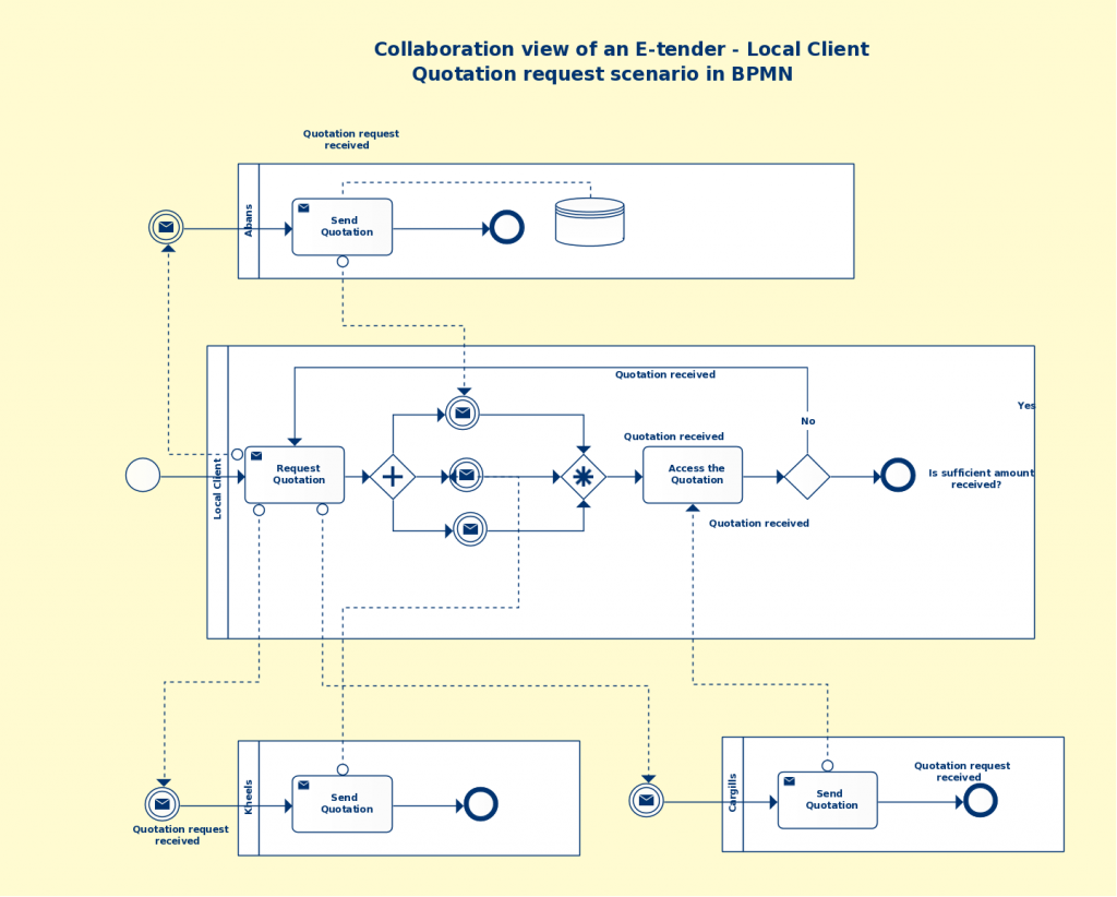 Bpmn templates examples to quickly model business processes e tender business process using bpmn wajeb Images