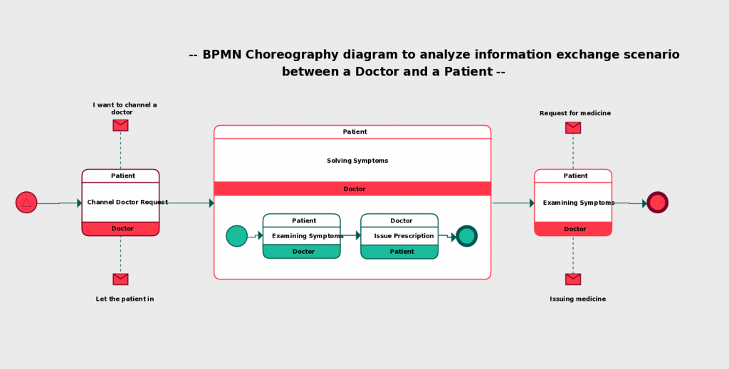 Information Exchange Process BPMN Template