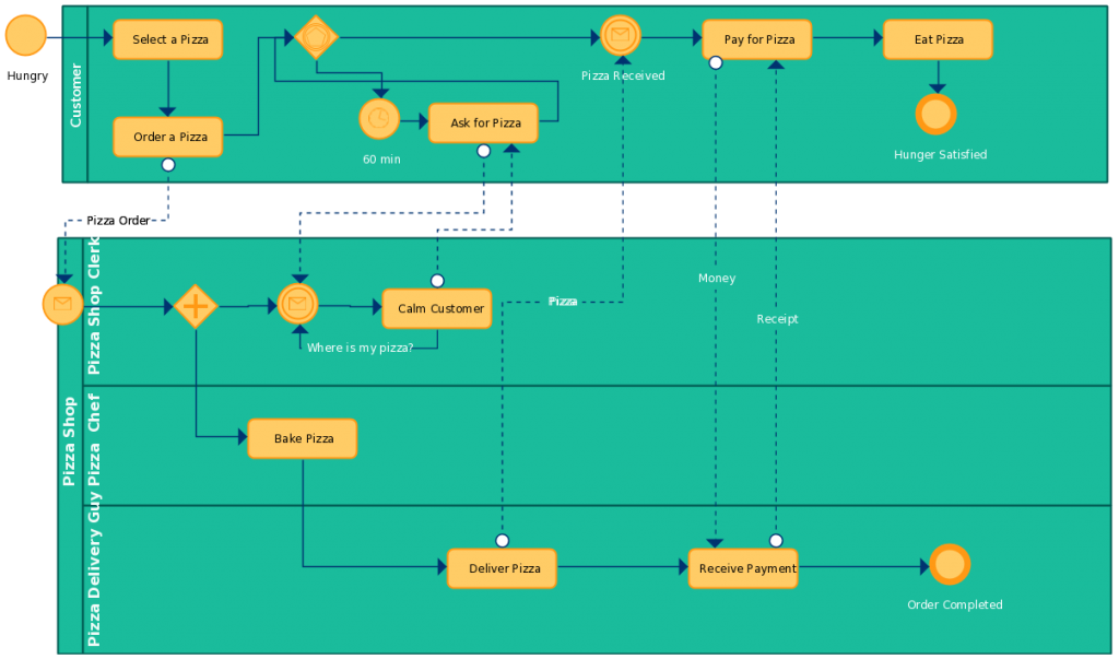 A complex BPMN example with lanes, pools etc