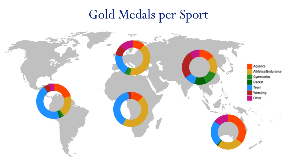 Infographic showing the distribution of medals per sport type
