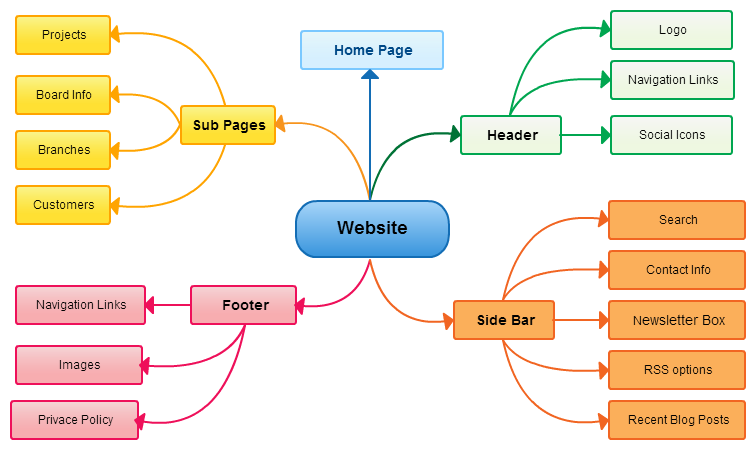 Using A Mind Map For Social Media, Blogging, And Content Marketing