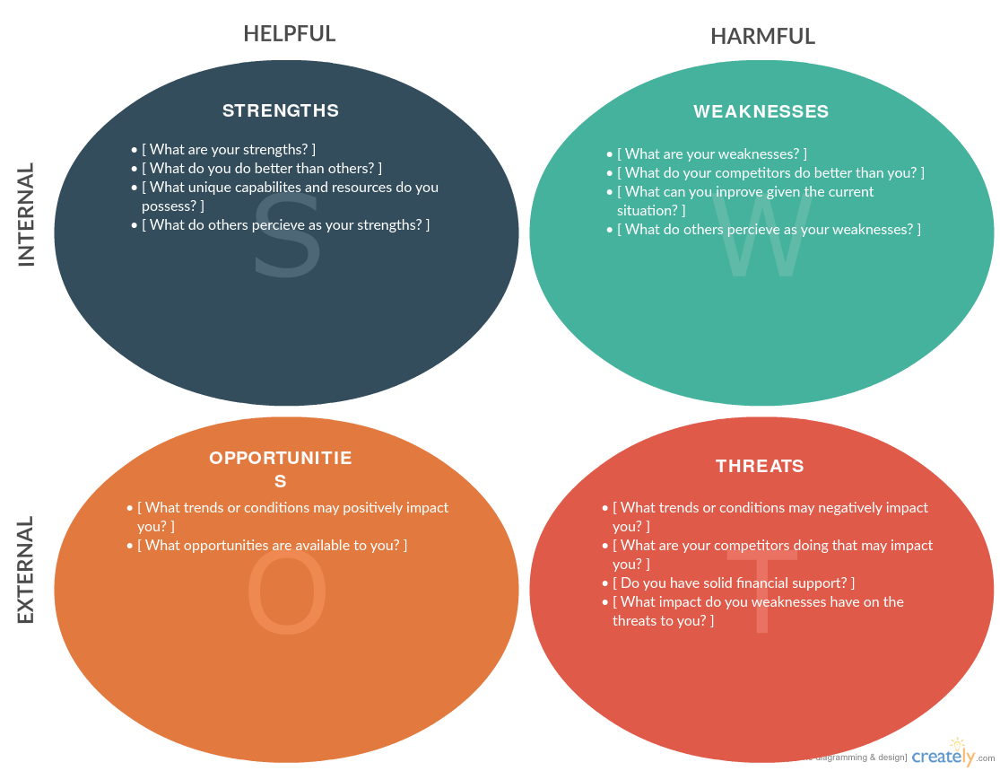 The 5 essential diagrams everybody should be able to draw swot analysis template available at creately pooptronica
