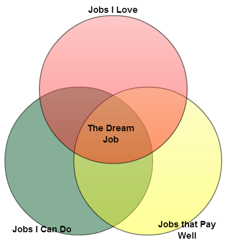 Venn diagram to find the dream job